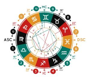 Astrology is more than just zodiac signs. Horoscope house systems can map life concerns to specific celestial regions.