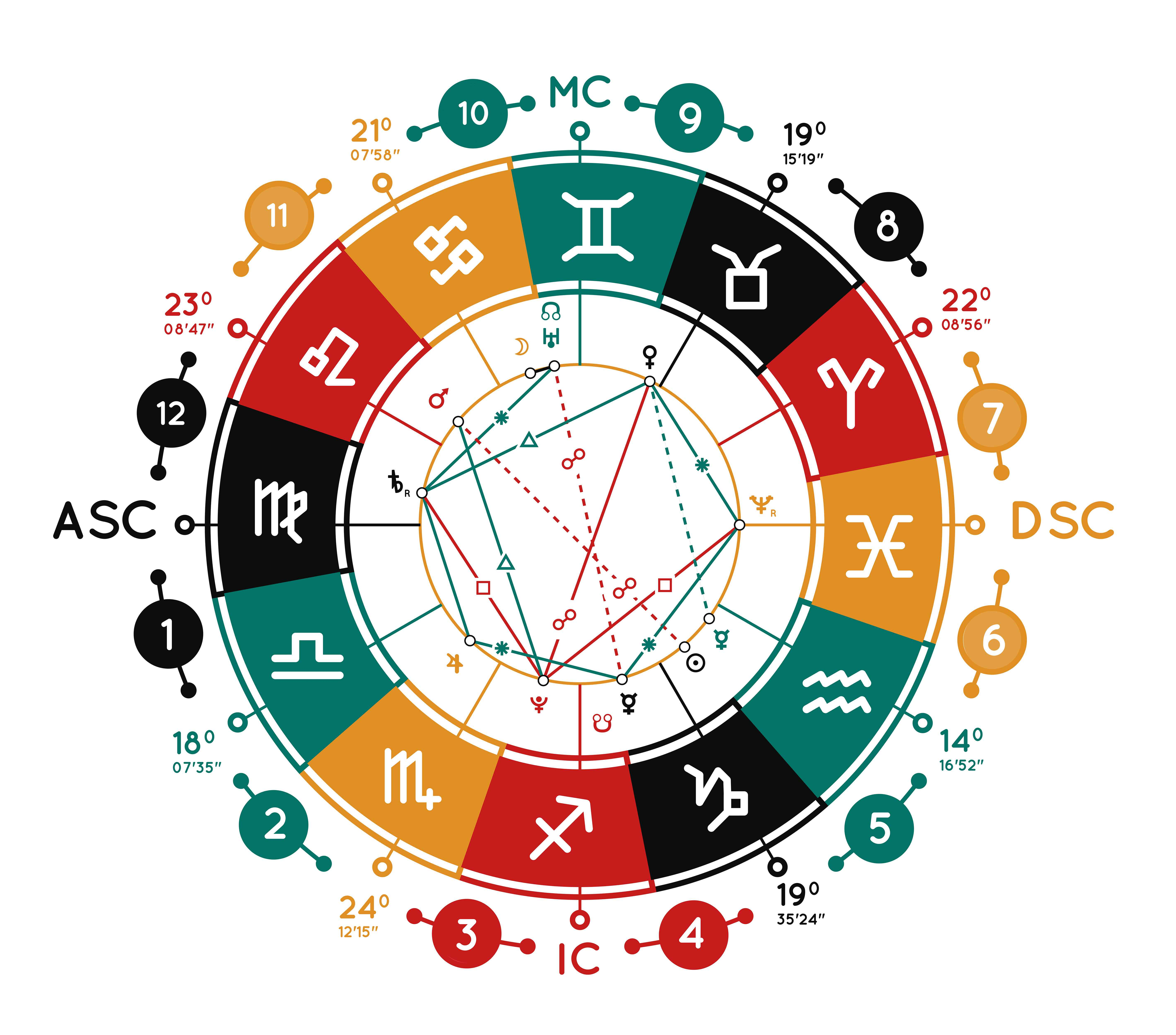 Where Do Your Planets Live Astrology's Horoscope Houses   Blog ...